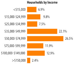 2010-Households-by-Income