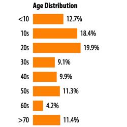 Age-Distribution1111